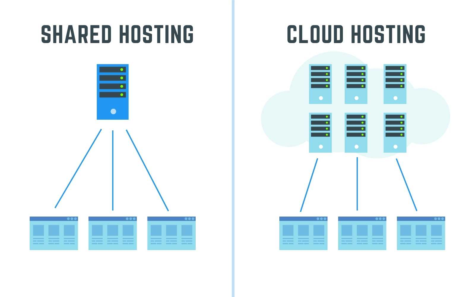 shared vs cloud hosting